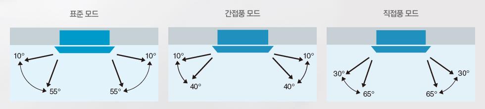 3단계 풍향 제어