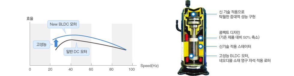 최첨단 고효율 BLDC 인버터 압축기