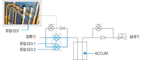 듀얼 EEV 시스템 적용